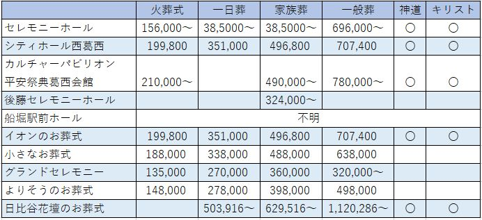 葬儀費用の比較一覧